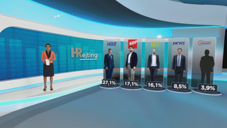 HRejting: Koliko bi stranaka ostalo u Saboru da su jučer bili parlamentarni izbori?
